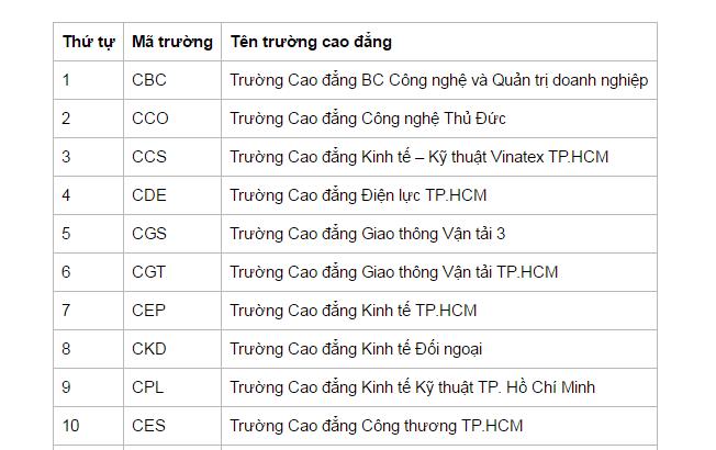 Danh sách các trường cao đẳng tại Tp.Hồ Chí Minh hệ công lập