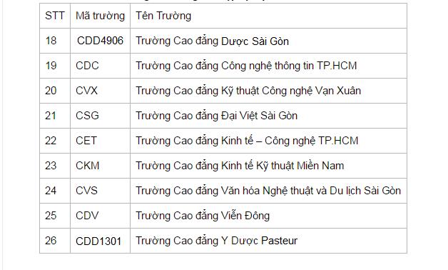 Danh sách Trường Cao đẳng TPHCM