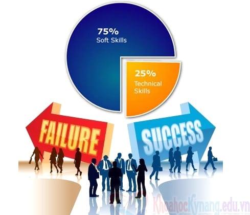 Tầm quan trọng của việc đào tạo kỹ năng mềm với sinh viên ngành Y Dược