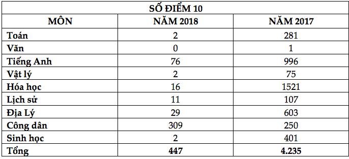 So sánh số điểm 10 ở các môn thi so với năm 2017