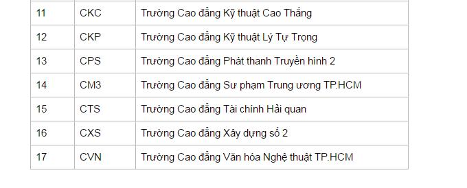 Các trường trường cao đẳng hệ công lập tại Tp.Hồ Chí Minh – nhóm 2.