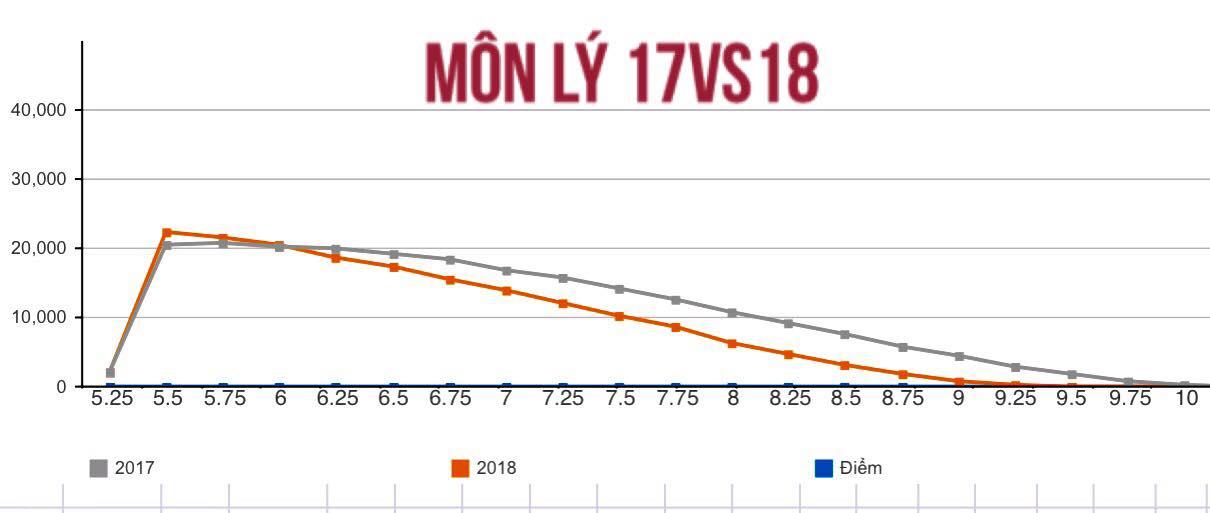 So sánh điểm môn Lý năm 2018 và năm 2017