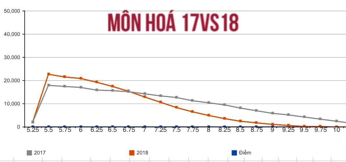 So sánh điểm môn Hóa năm 2018 và năm 2017