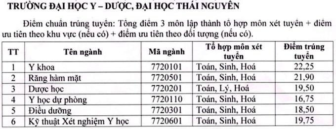 Điểm chuẩn trúng tuyển NV1 Trường Đại học Y Dược Thái Nguyên năm 2018