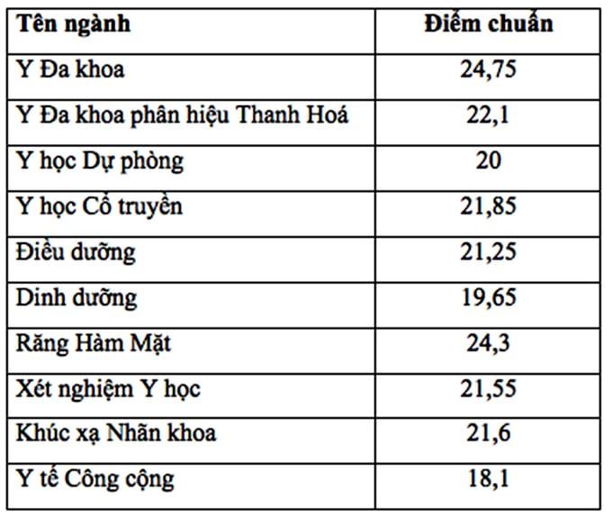 Điểm chuẩn trúng tuyển NV1 Đại học Y Hà Nội năm 2018